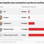 coronovirus on surfaces