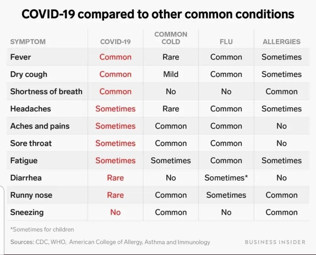 coronavirus symptoms compared